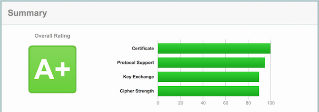 An A+ SSL Report.